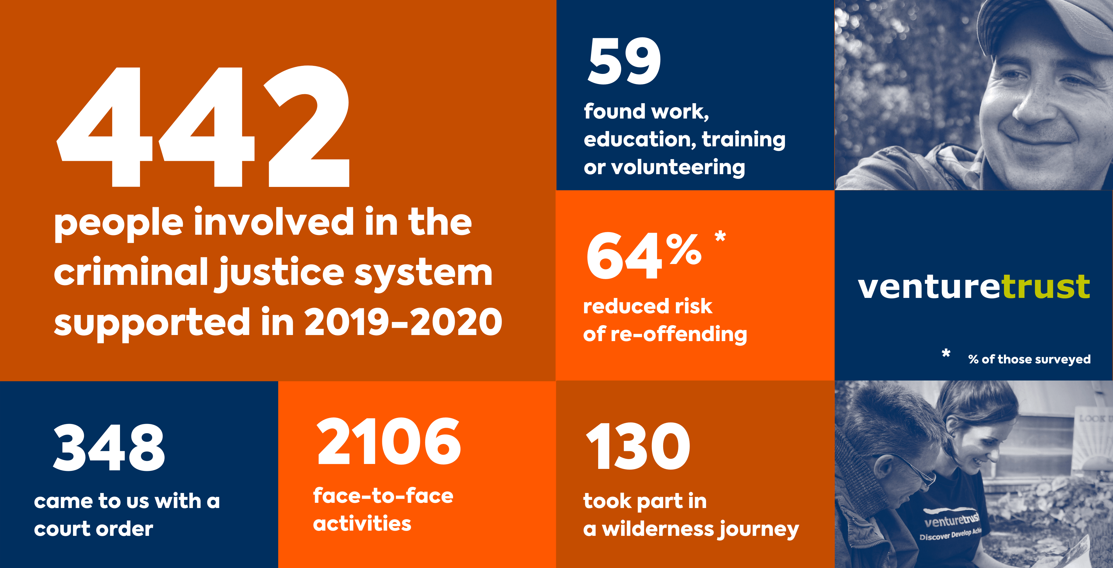 5_Criminal justice impact stats