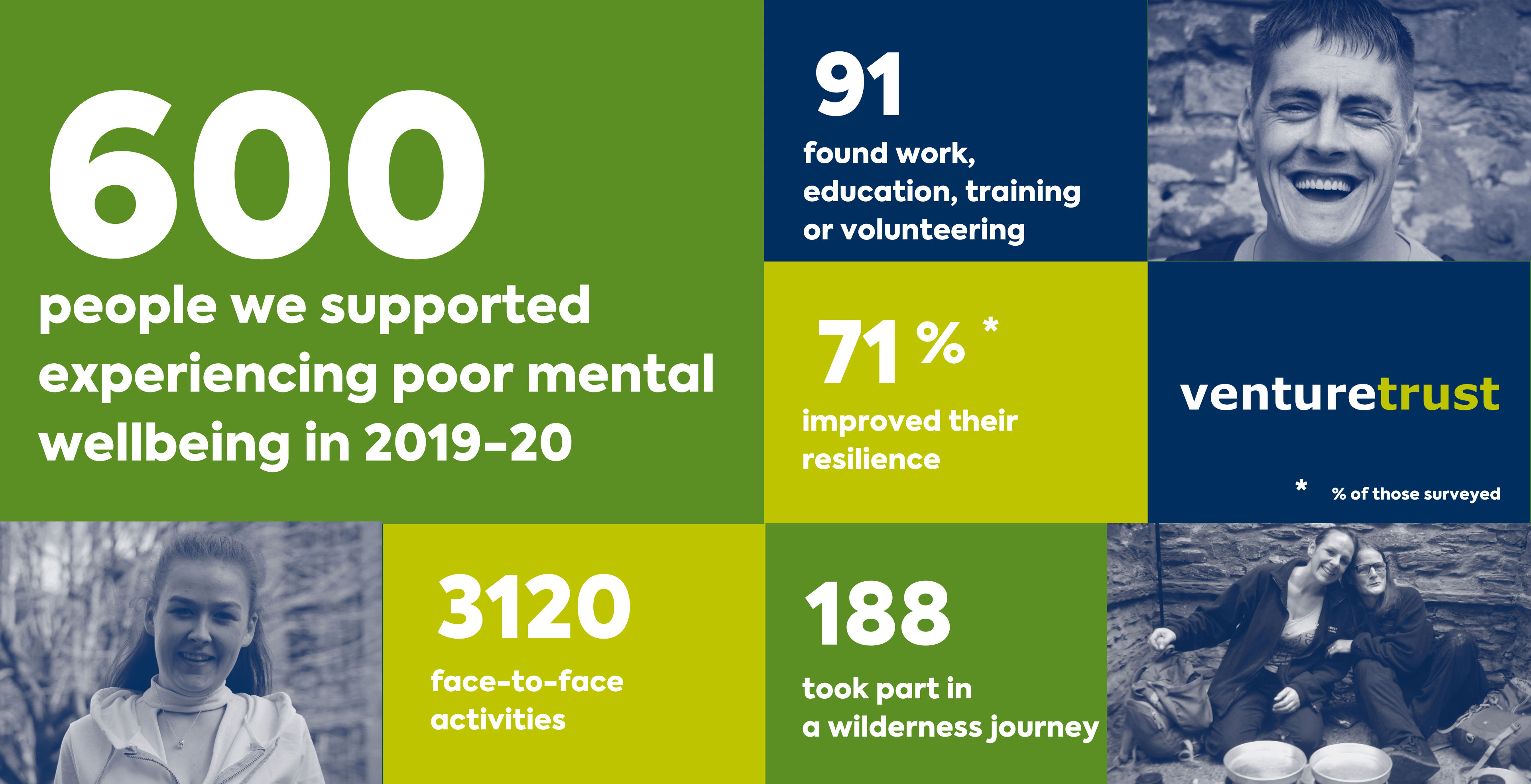 6_Wellbeing Impact stats