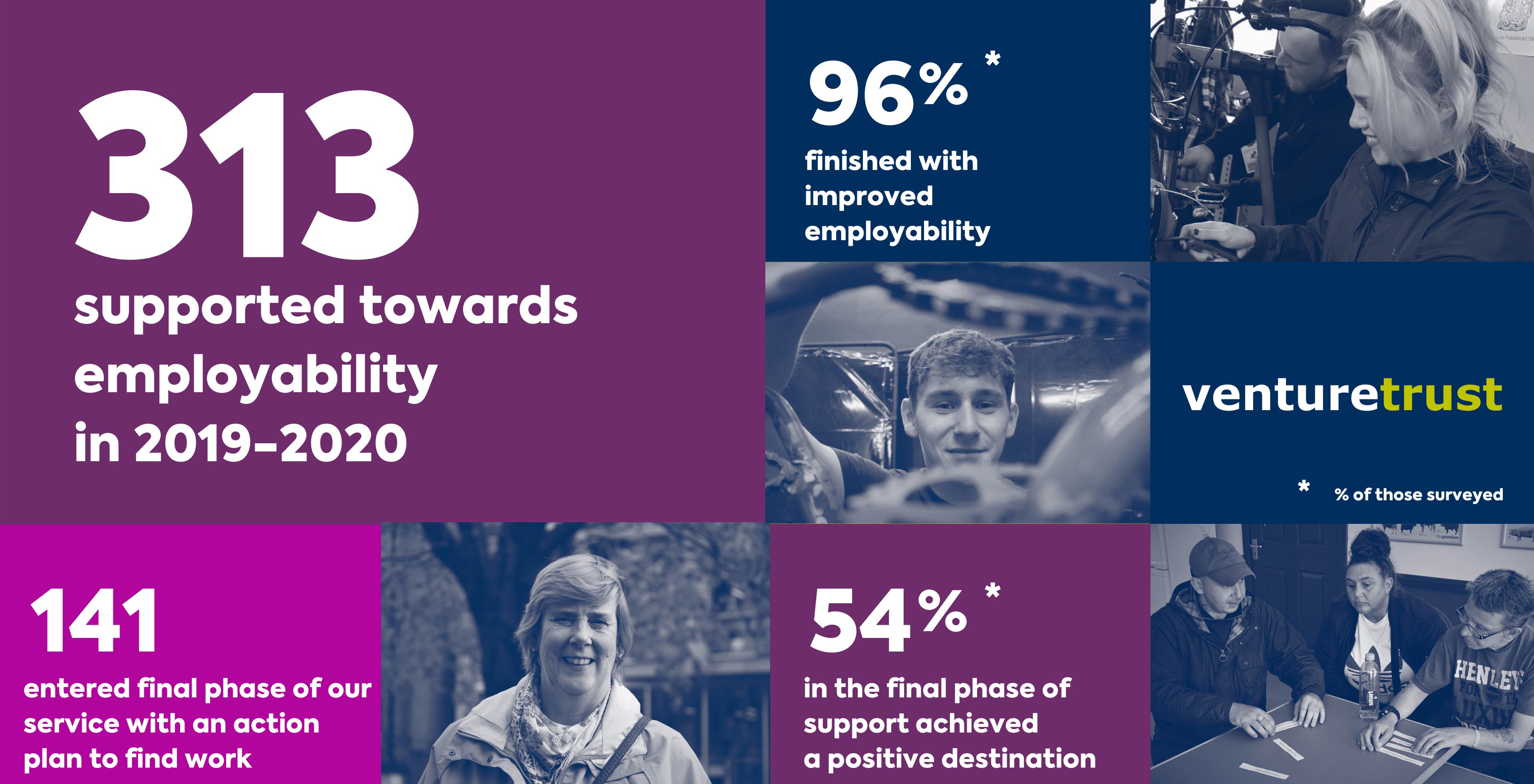 7_Employability impact stats
