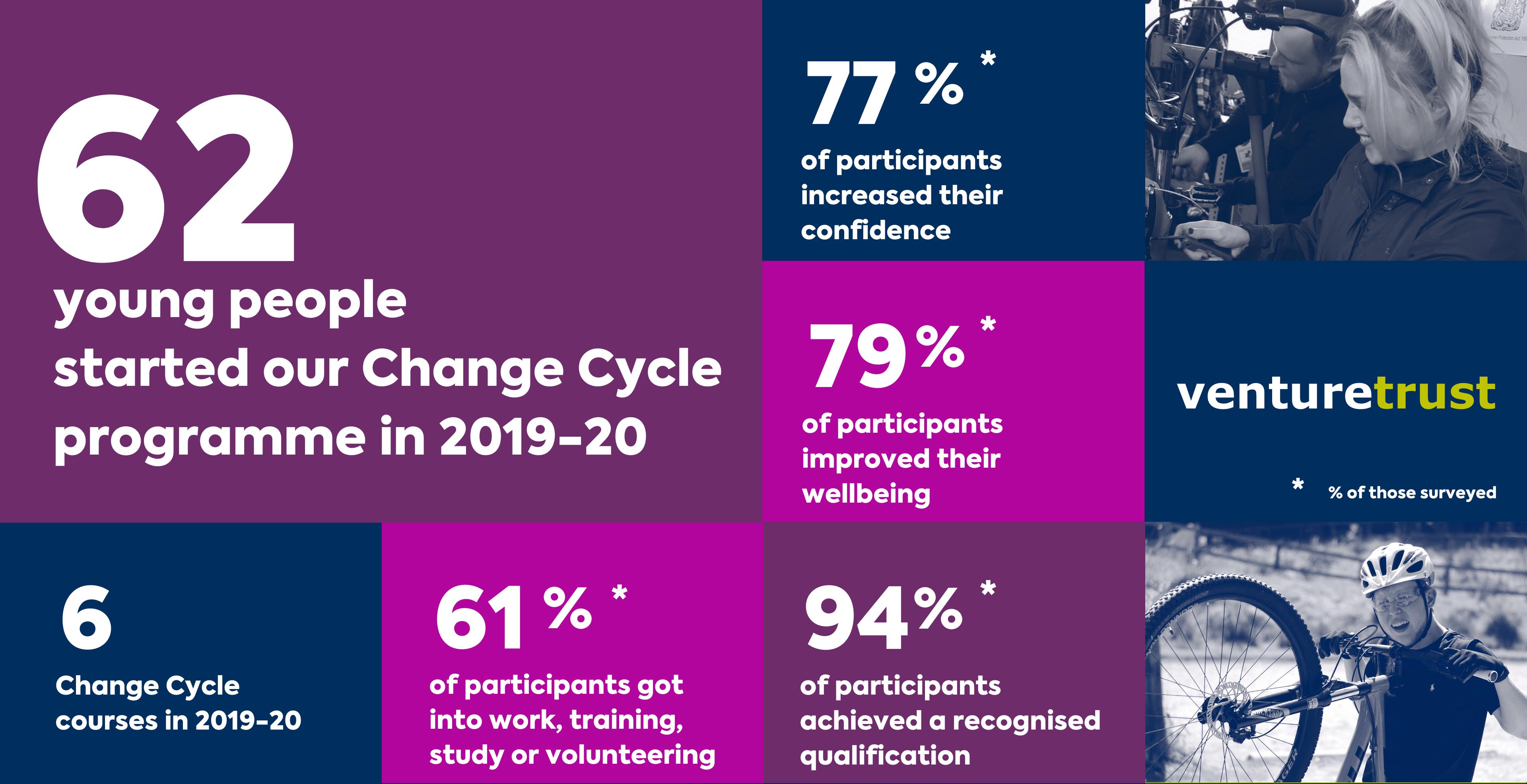 8_Change cycle impact stats