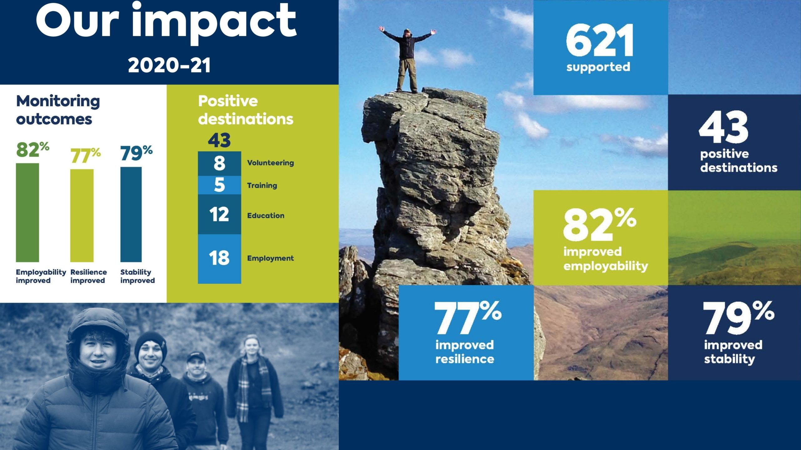 Impact slides 2020-21